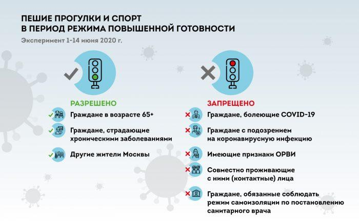 Москвичи должны усвоить правила прогулок с 1 июня - всё по порядку