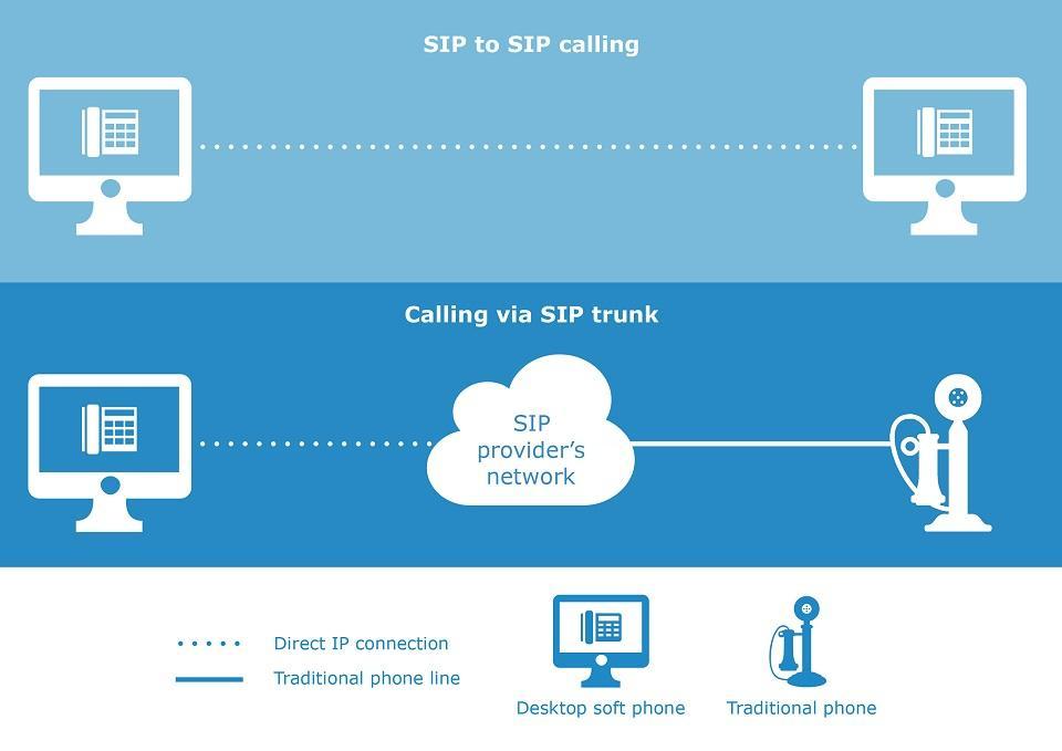 Что такое SIP-trunk