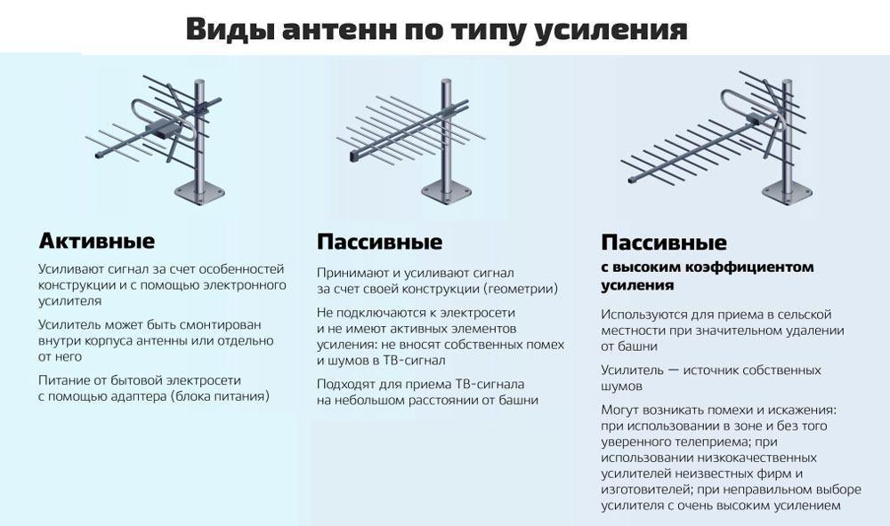 https://prodigtv.ru/wp-content/uploads/2019/07/vidy-antenn.jpg