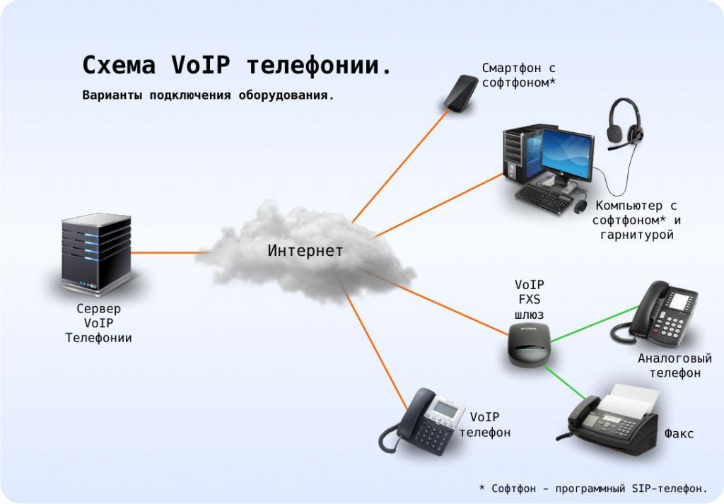 IP телефония - монтаж и установка в Калининграде