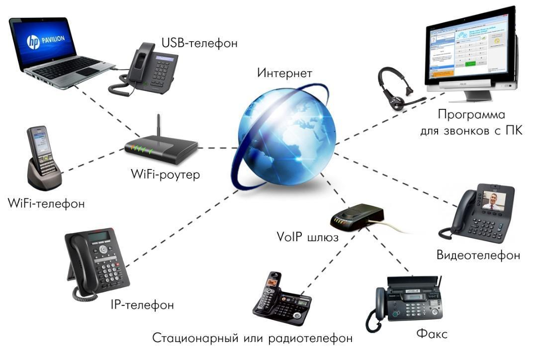 Как работает IP-телефония?