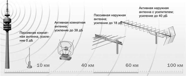 Как сделать антенну для цифрового ТВ своими руками