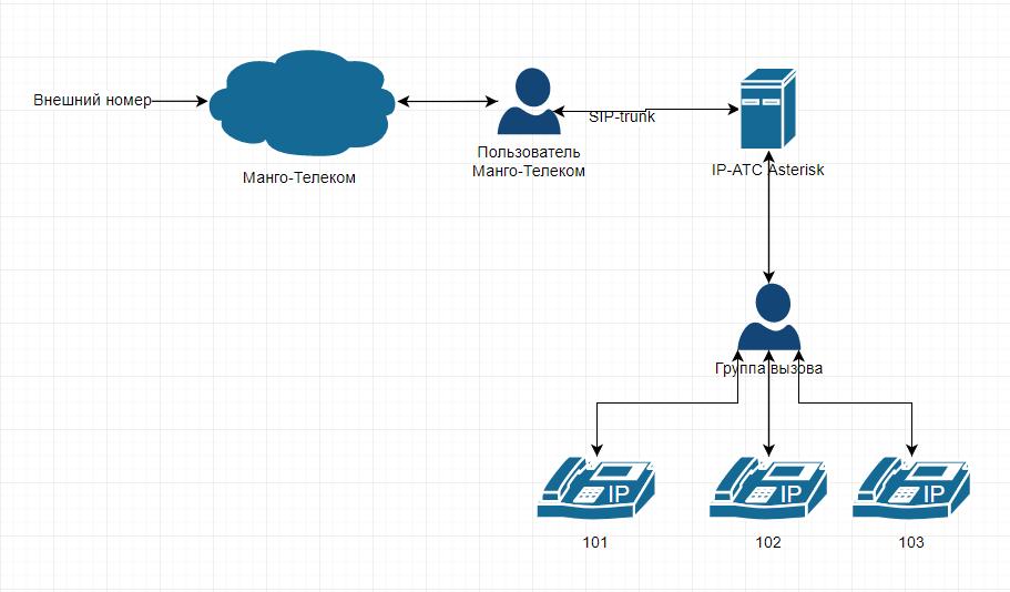 Подключение внешнего транка Манго-Телеком к Asterisk - Asterisk IP-телефония