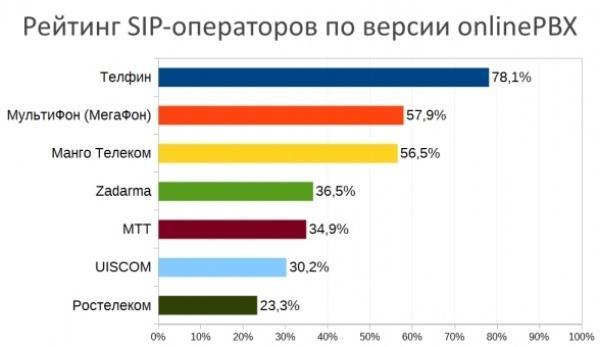 Провайдеры IP телефонии: рейтинг российских поставщиков связи