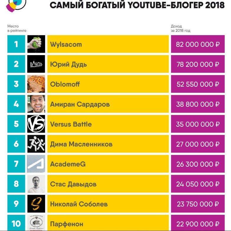 Сколько зарабатывают блоггеры на ютубе и Инстаграм в России за просмотры в месяц?