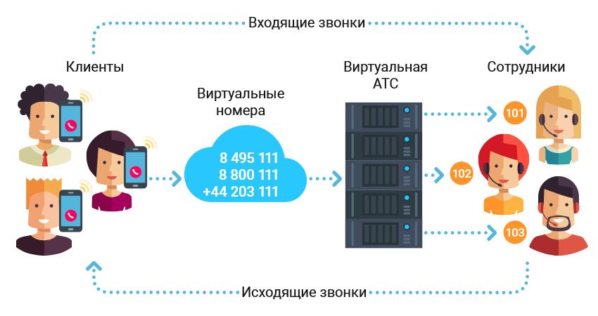 Виртуальная АТС Zadarma - Инструкция по настройке