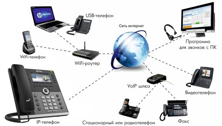 Как подключить IP-телефон и выбрать провайдера