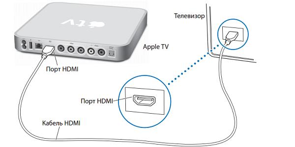 Как подключить Айфон к смарт-телевизору